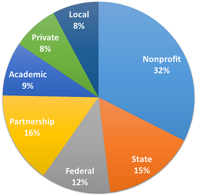 A pie chart showing usage of the blueprint: Nonprofit: 32%, Partnership: 16%, Federal: 12%, State: 15%, Academic: 9%, Local: 8%, Private: 8%