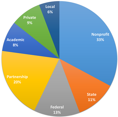 A pie chart showing usage of the blueprint: Nonprofit: 33%, Partnership: 20%, Federal: 13%, State: 11%, Academic: 8%, Local: 6%, Private: 9%