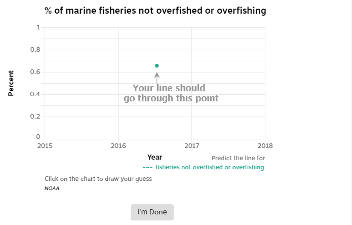 Interactive chart that allows you to guess trends in marine fisheries.