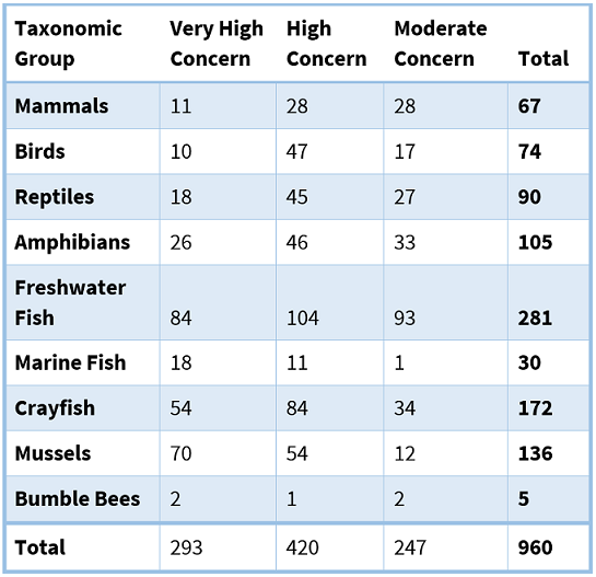 Table showing number of RSGCN species by taxonomic group