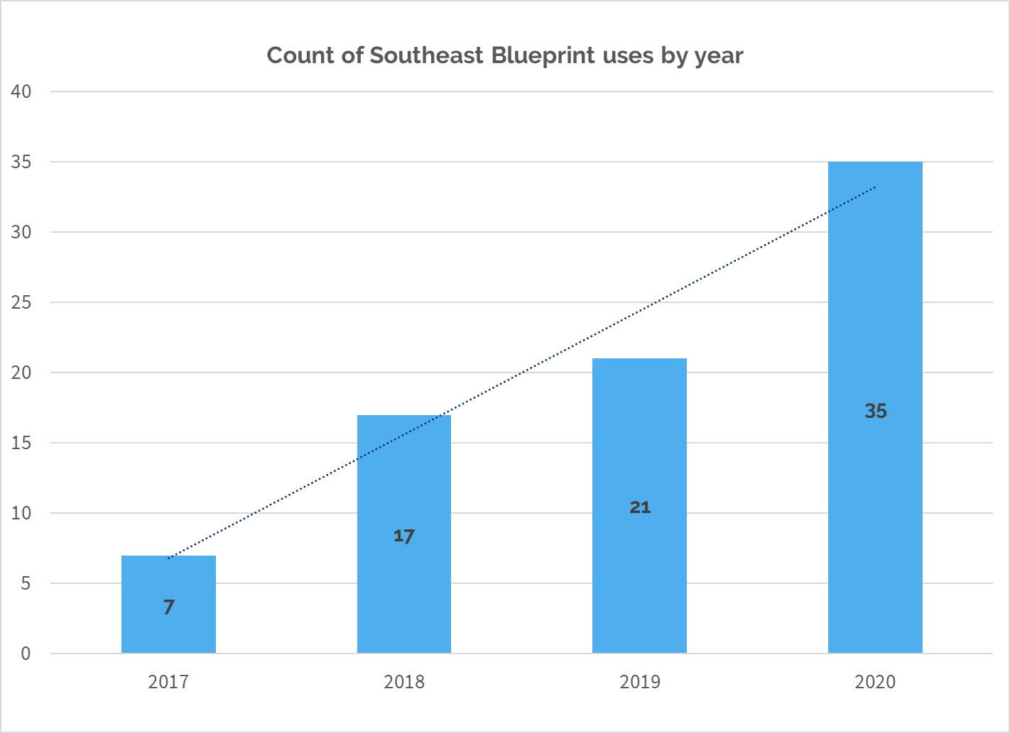 Bar graph showing number of Blueprint uses over time, increasing from 7 in 2017, 17 in 2018, 21 in 2019, and 35 in 2020.